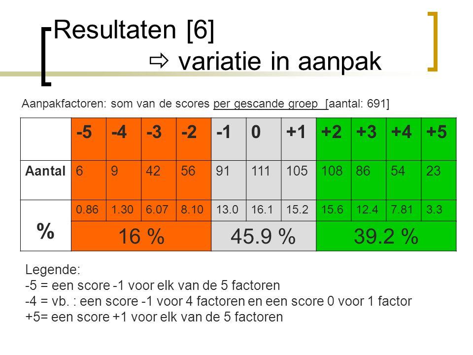 Resultaten [6]  variatie in aanpak Aanpakfactoren: som van de scores per gescande groep [aantal: 691] -5-4-3-20+1+2+3+4+5 Aantal694256911111051088654