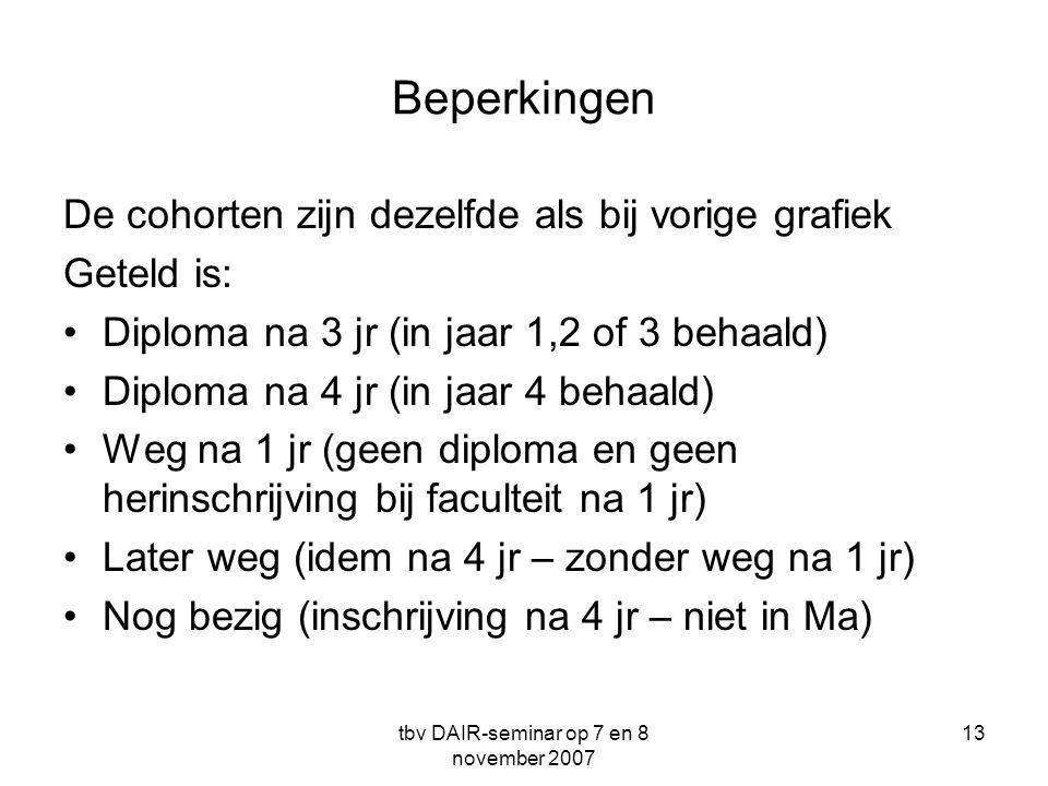 tbv DAIR-seminar op 7 en 8 november 2007 13 Beperkingen De cohorten zijn dezelfde als bij vorige grafiek Geteld is: •Diploma na 3 jr (in jaar 1,2 of 3