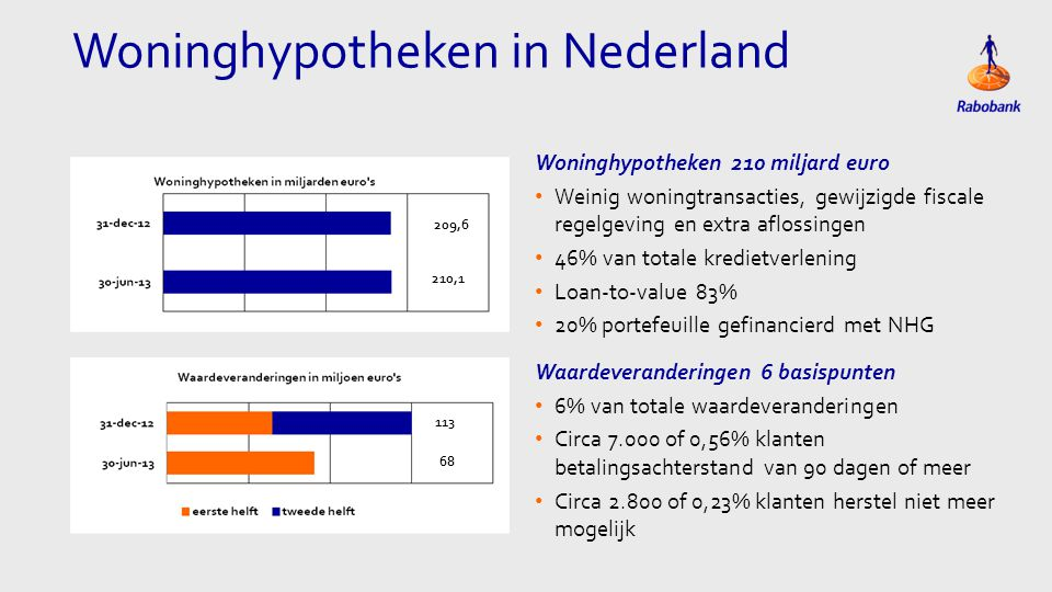 Woninghypotheken in Nederland Woninghypotheken 210 miljard euro • Weinig woningtransacties, gewijzigde fiscale regelgeving en extra aflossingen • 46% van totale kredietverlening • Loan-to-value 83% • 20% portefeuille gefinancierd met NHG 209,6 113 68 210,1 Waardeveranderingen 6 basispunten • 6% van totale waardeveranderingen • Circa 7.000 of 0,56% klanten betalingsachterstand van 90 dagen of meer • Circa 2.800 of 0,23% klanten herstel niet meer mogelijk