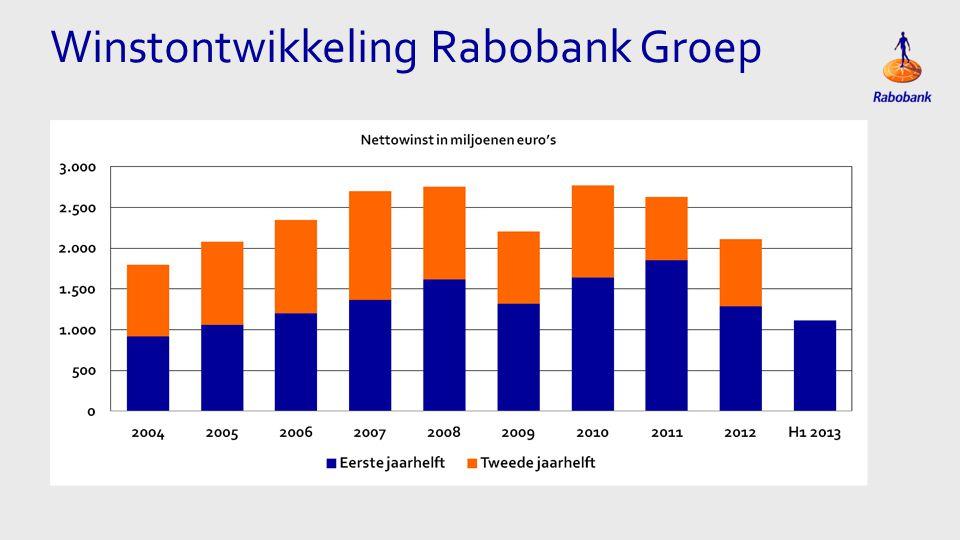 Winstontwikkeling Rabobank Groep
