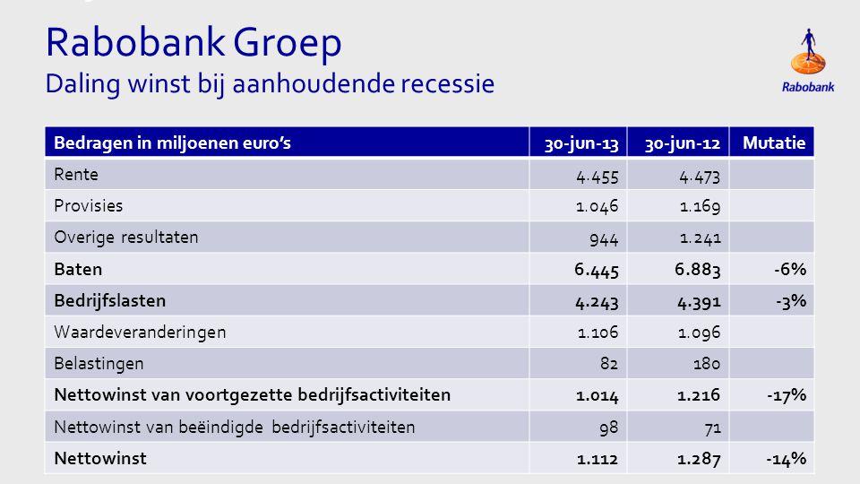 Titel met grote Tabel Rabobank Groep Daling winst bij aanhoudende recessie Bedragen in miljoenen euro's30-jun-1330-jun-12Mutatie Rente4.4554.473 Provisies1.0461.169 Overige resultaten9441.241 Baten6.4456.883-6% Bedrijfslasten4.2434.391-3% Waardeveranderingen1.1061.096 Belastingen82180 Nettowinst van voortgezette bedrijfsactiviteiten1.0141.216-17% Nettowinst van beëindigde bedrijfsactiviteiten9871 Nettowinst1.1121.287-14%