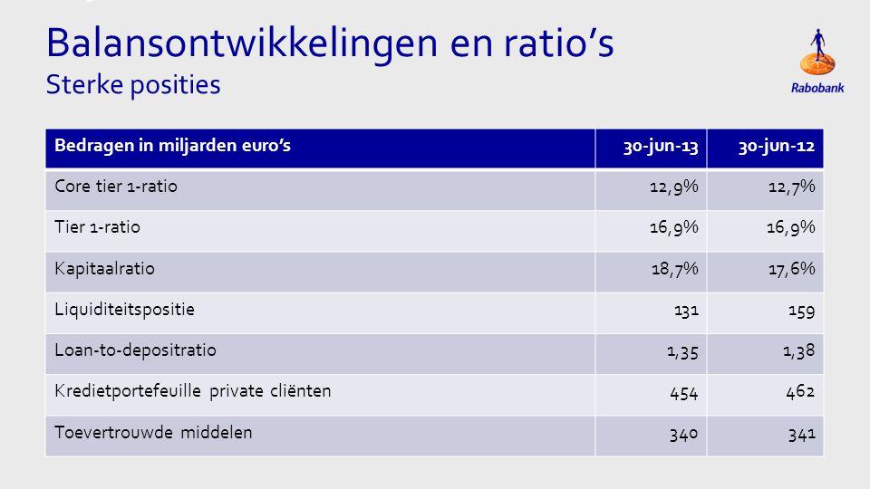 Titel met grote Tabel Eigen vermogen In miljarden euro's Eigen vermogen per 31-dec-1242,3 Nettowinst1,1 Betalingen ledencertificaten, hybride vermogen en belangen van derden-0,5 Reserveringscapaciteit0,6 Herwaardering verplichting pensioenrechten-0,7 Aflossing hybride vermogen en mutatie ledencertificaten-0,5 Overige mutaties (o.a.