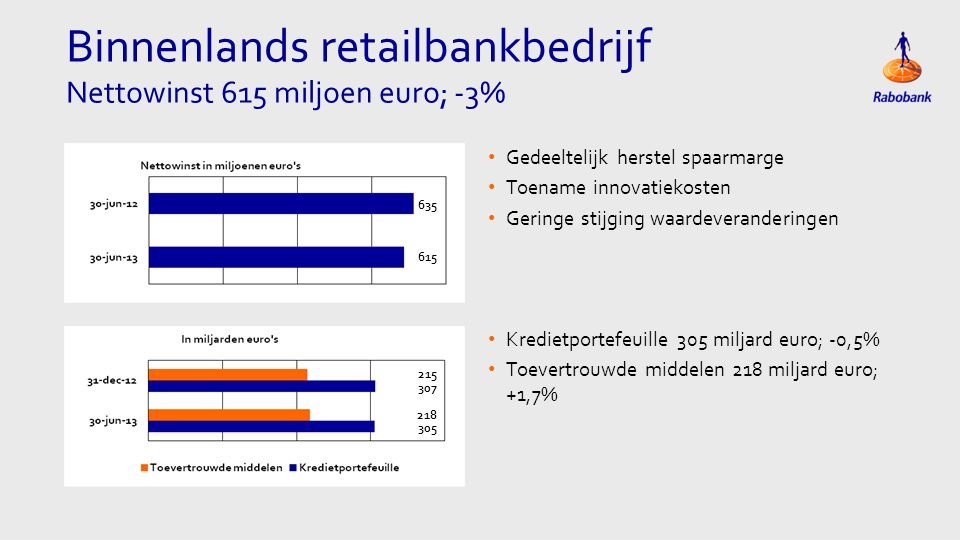 Binnenlands retailbankbedrijf Nettowinst 615 miljoen euro; -3% • Gedeeltelijk herstel spaarmarge • Toename innovatiekosten • Geringe stijging waardeveranderingen 635 215 307 218 305 615 • Kredietportefeuille 305 miljard euro; -0,5% • Toevertrouwde middelen 218 miljard euro; +1,7%