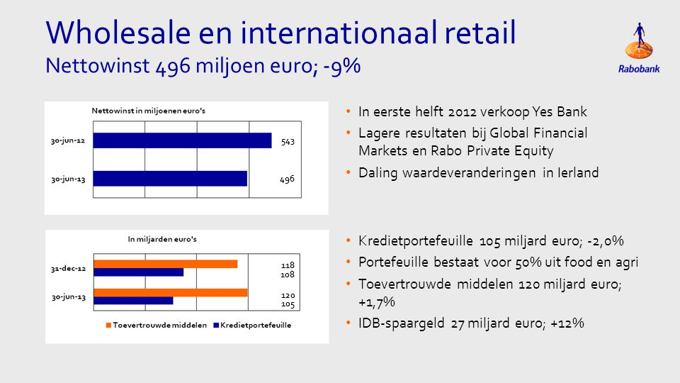Wholesale en internationaal retail Nettowinst 496 miljoen euro; -9% • In eerste helft 2012 verkoop Yes Bank • Lagere resultaten bij Global Financial M