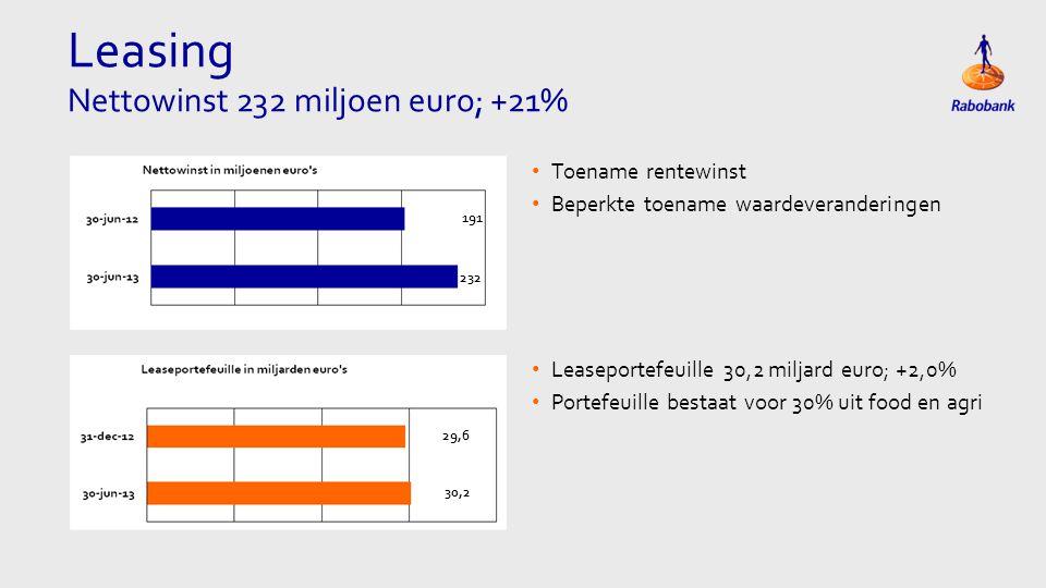 Vastgoed Nettoverlies Rabo Vastgoedgroep 198 miljoen euro • Hoge(re) afwaarderingen op grondposities • Afbouw MAB Development • Toename waardeveranderingen 47 -198 7341 17200 8982 17800 • Aantal verkochte woningen 1.749; -30% • Kredietportefeuille 19,3 miljard euro; +0,5% • Beheerd vermogen 5,7 miljard euro; +4% 19,2 5,5 5,7 19,3