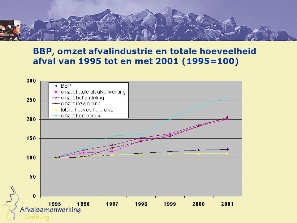 BBP, omzet afvalindustrie en totale hoeveelheid afval van 1995 tot en met 2001 (1995=100)