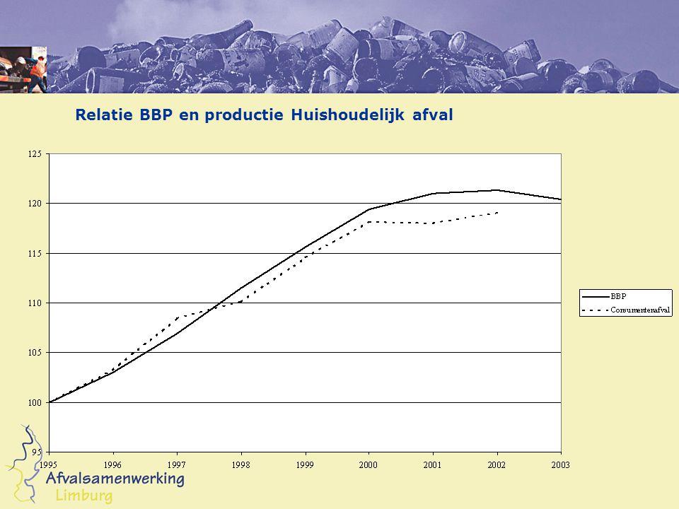 Relatie BBP en productie Huishoudelijk afval