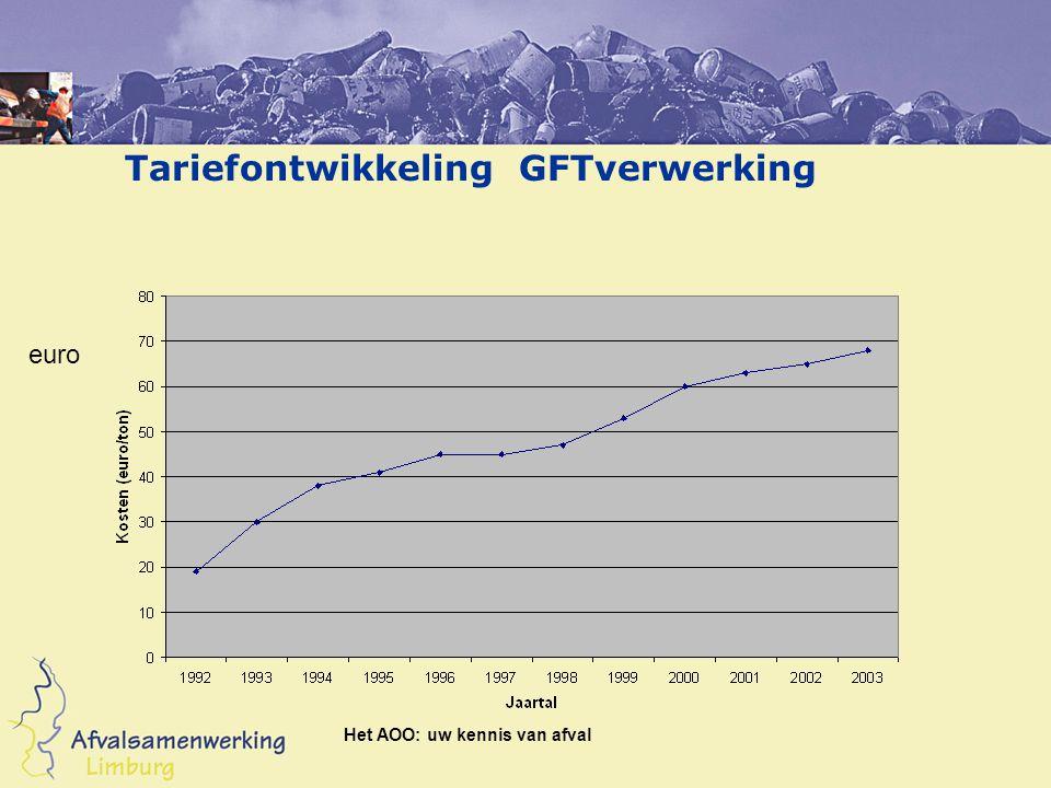 Tariefontwikkeling GFTverwerking euro Het AOO: uw kennis van afval
