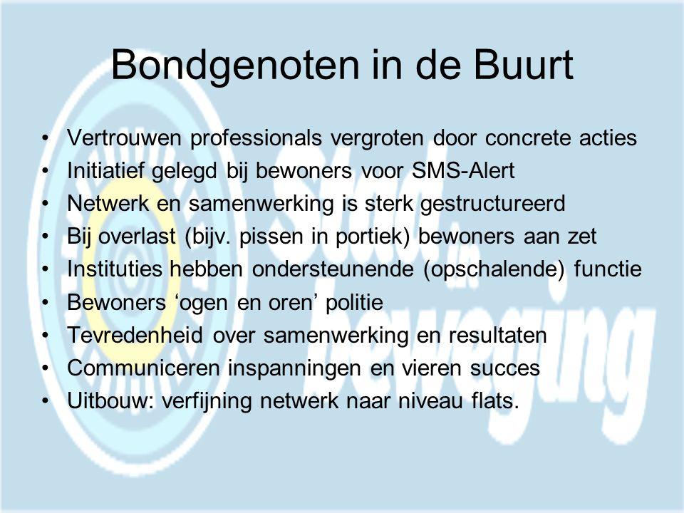 Bondgenoten in de Buurt •Vertrouwen professionals vergroten door concrete acties •Initiatief gelegd bij bewoners voor SMS-Alert •Netwerk en samenwerking is sterk gestructureerd •Bij overlast (bijv.