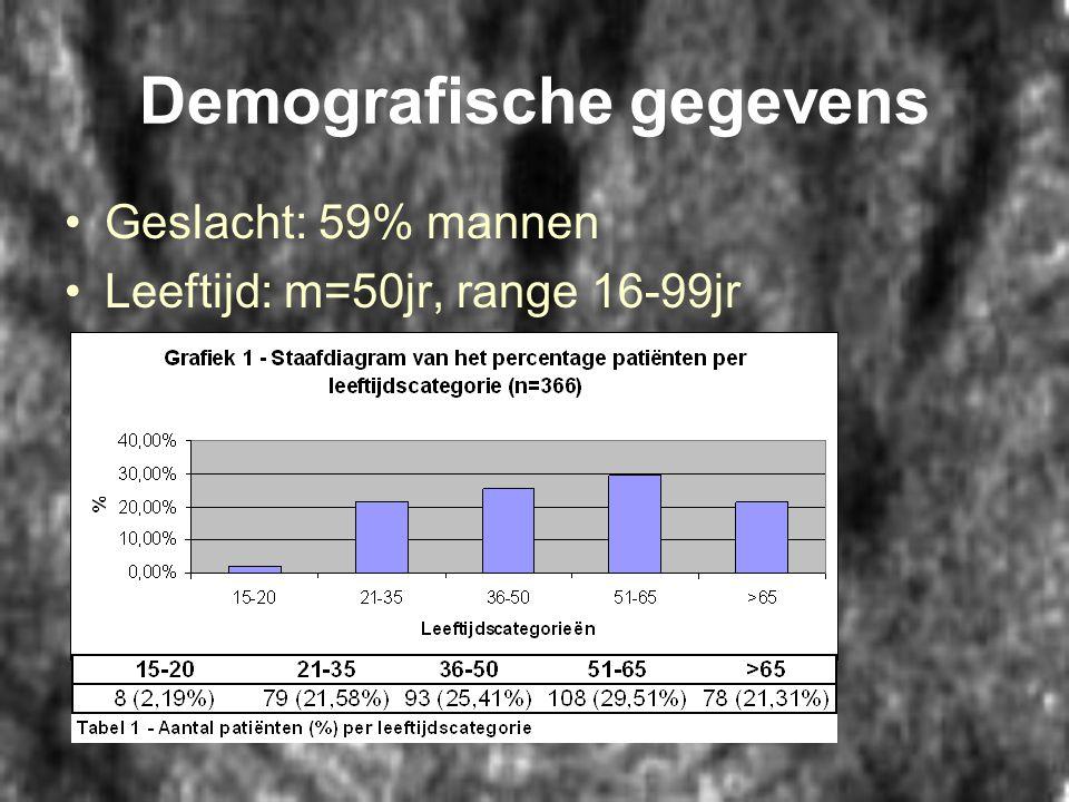 Demografische gegevens •Geslacht: 59% mannen •Leeftijd: m=50jr, range 16-99jr