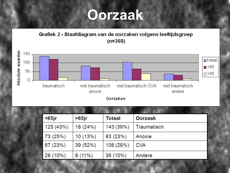 Oorzaak <65jr>65jrTotaalOorzaak 125 (43%)18 (24%)143 (39%)Traumatisch 73 (25%)10 (13%)83 (23%)Anoxie 67 (23%)39 (52%)106 (29%)CVA 28 (10%)8 (11%)36 (1