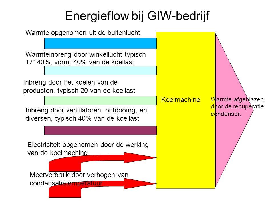 Energieflow bij GIW-bedrijf Warmteinbreng door winkellucht typisch 17° 40%, vormt 40% van de koellast Inbreng door het koelen van de producten, typisc