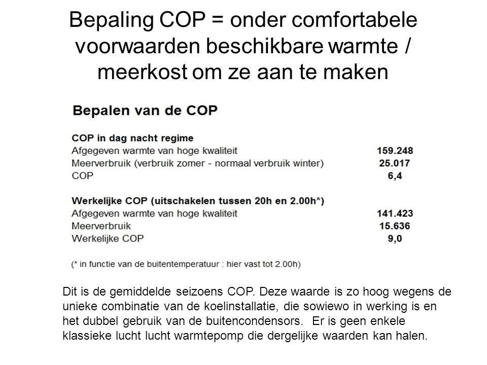 Dit is de gemiddelde seizoens COP. Deze waarde is zo hoog wegens de unieke combinatie van de koelinstallatie, die sowiewo in werking is en het dubbel