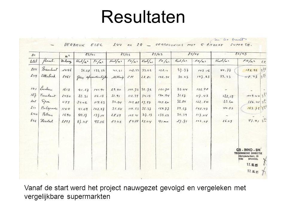 Resultaten Vanaf de start werd het project nauwgezet gevolgd en vergeleken met vergelijkbare supermarkten