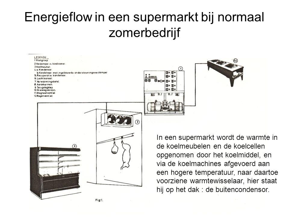 Energieflow in een supermarkt bij normaal zomerbedrijf In een supermarkt wordt de warmte in de koelmeubelen en de koelcellen opgenomen door het koelmi