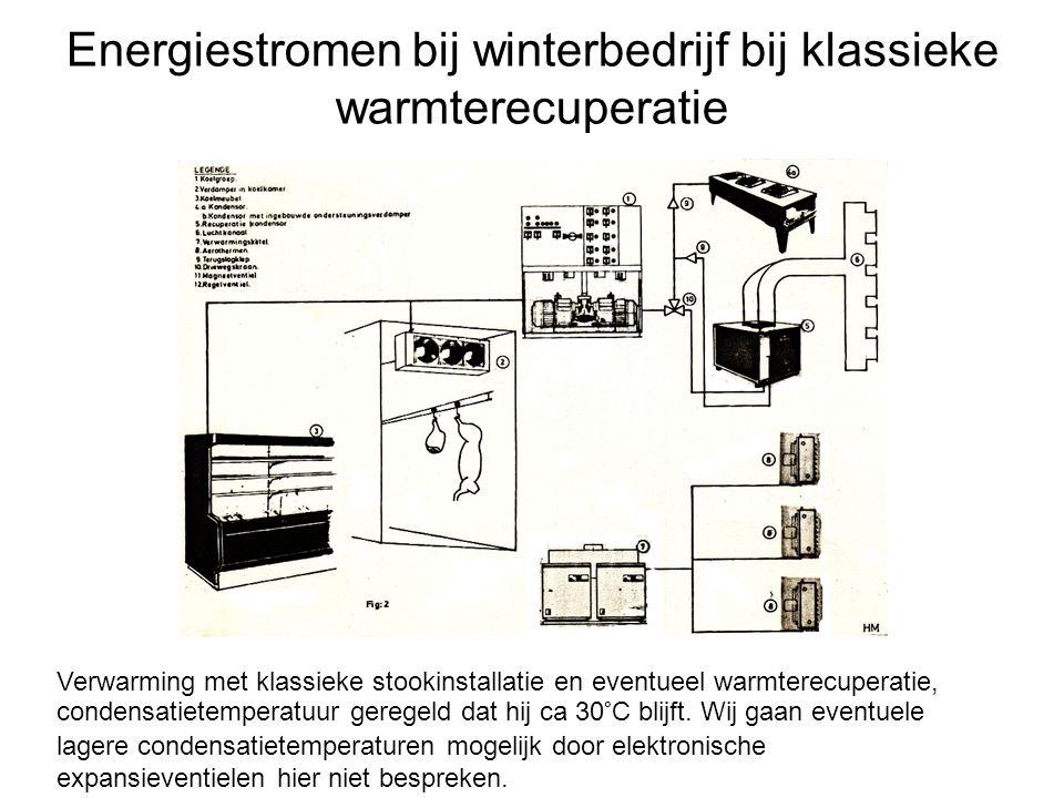 Energiestromen bij winterbedrijf bij klassieke warmterecuperatie Verwarming met klassieke stookinstallatie en eventueel warmterecuperatie, condensatie
