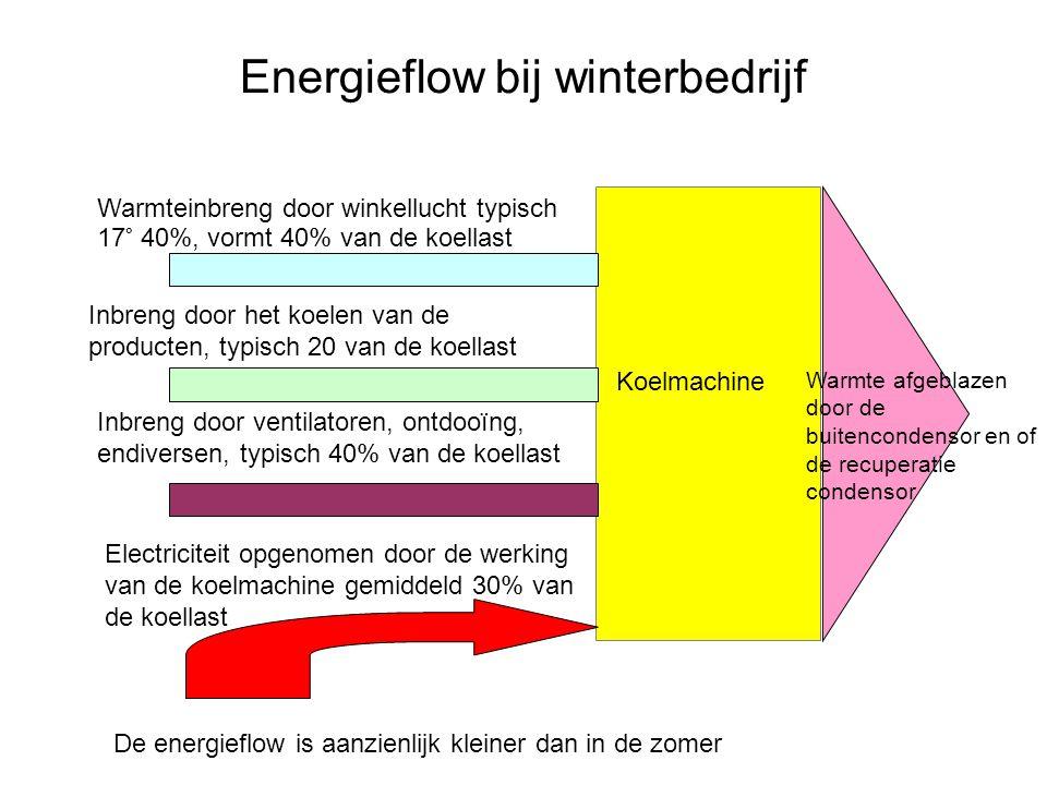 Energieflow bij winterbedrijf Warmteinbreng door winkellucht typisch 17° 40%, vormt 40% van de koellast Inbreng door het koelen van de producten, typi