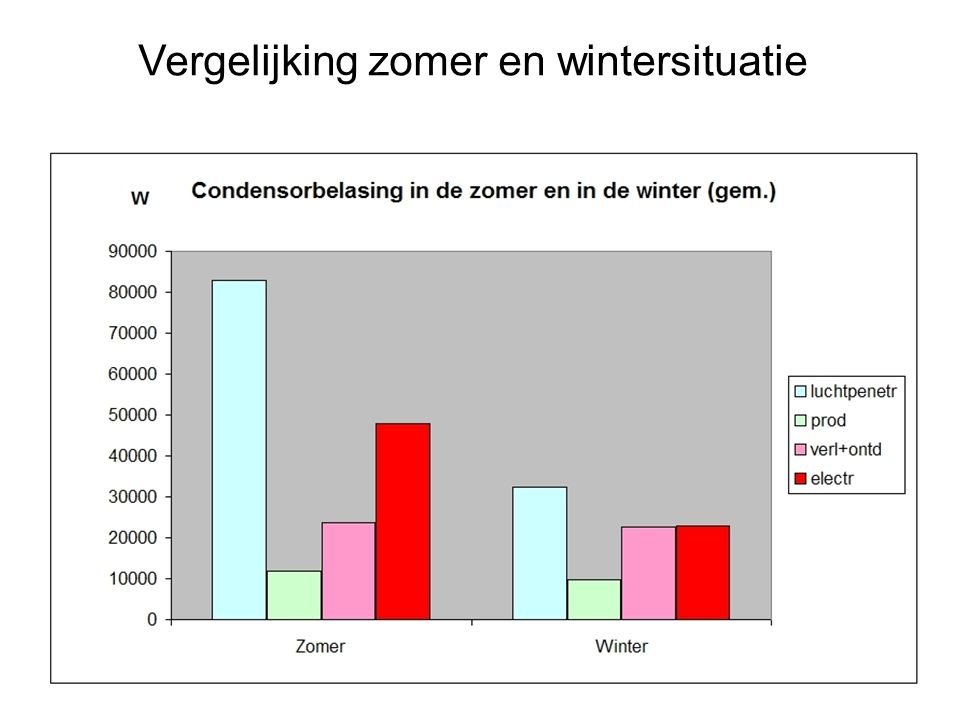Vergelijking zomer en wintersituatie