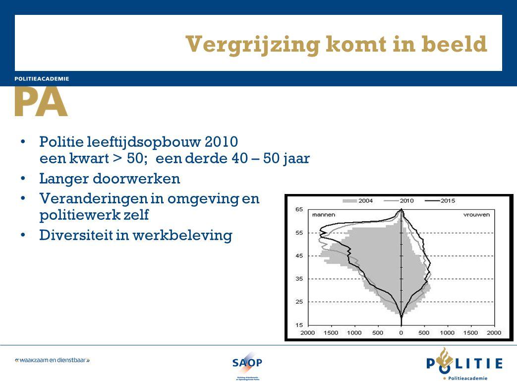 Vergrijzing komt in beeld • Politie leeftijdsopbouw 2010 een kwart > 50; een derde 40 – 50 jaar • Langer doorwerken • Veranderingen in omgeving en pol