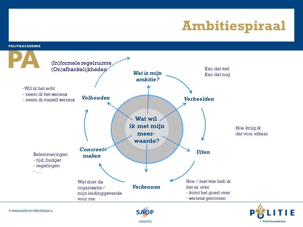 Ambitiespiraal Wat wil ik met mijn meer- waarde? Wat is mijn ambitie? Uiten Verkennen Verbeelden Concreet maken Volhouden Kan dat wel Kan dat nog Bele