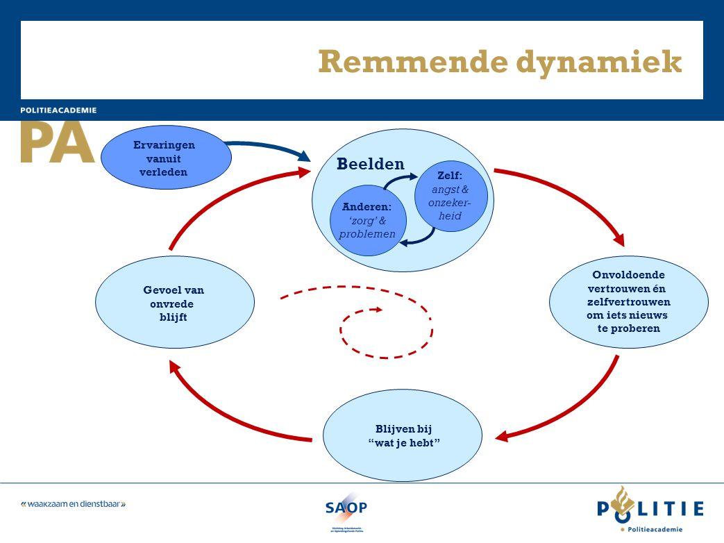 Remmende dynamiek Beelden Zelf: angst & onzeker- heid Anderen: 'zorg' & problemen Onvoldoende vertrouwen én zelfvertrouwen om iets nieuws te proberen