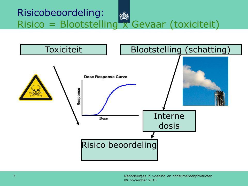 Nanodeeltjes in voeding en consumentenproducten 09 november 2010 7 Risicobeoordeling: Risico = Blootstelling x Gevaar (toxiciteit) Risico beoordeling