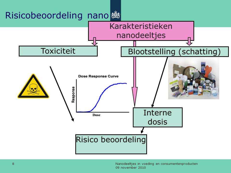 Nanodeeltjes in voeding en consumentenproducten 09 november 2010 9 Nano-toxiciteit ●Afhankelijk van type nanodeeltje –Chemische samenstelling bijv zilver of koolstof –Grootte bijvoorbeeld fijn stof (deeltjestoxiciteit) –Vorm bijvoorbeeld bucky ball, buisje, of fiber* * met speciale, bekende vorm: asbest-werking Risicobeoordeling nano