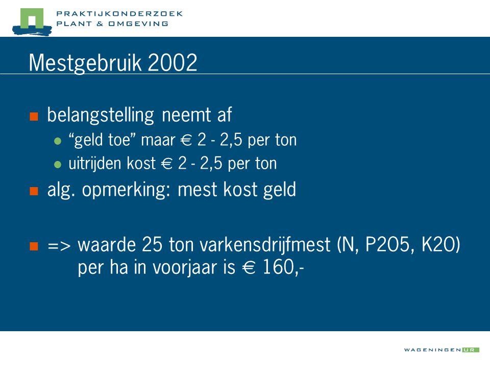 Economie  bemestingswaarde mest €160,- per ha  opbrengstderving bij mesttoepassing:  toepassing op 28 maart kost geen opbrengst  9 okt.zaai + mest 23 april: 1,4 ton x €110,- = €154,-  27 nov.zaai + mest 23 april: 0,8 ton x €110,- = €88,-