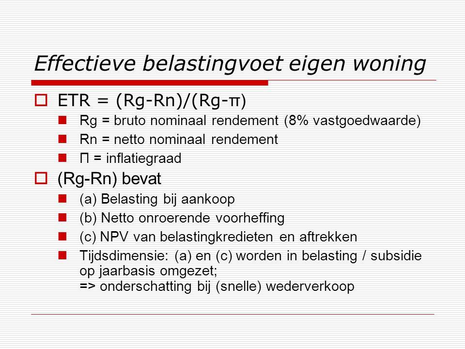 Effectieve belastingvoet eigen woning  ETR = (Rg-Rn)/(Rg- π)  Rg = bruto nominaal rendement (8% vastgoedwaarde)  Rn = netto nominaal rendement  Π