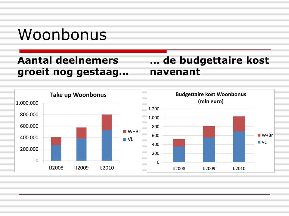 Woonbonus Aantal deelnemers groeit nog gestaag… … de budgettaire kost navenant