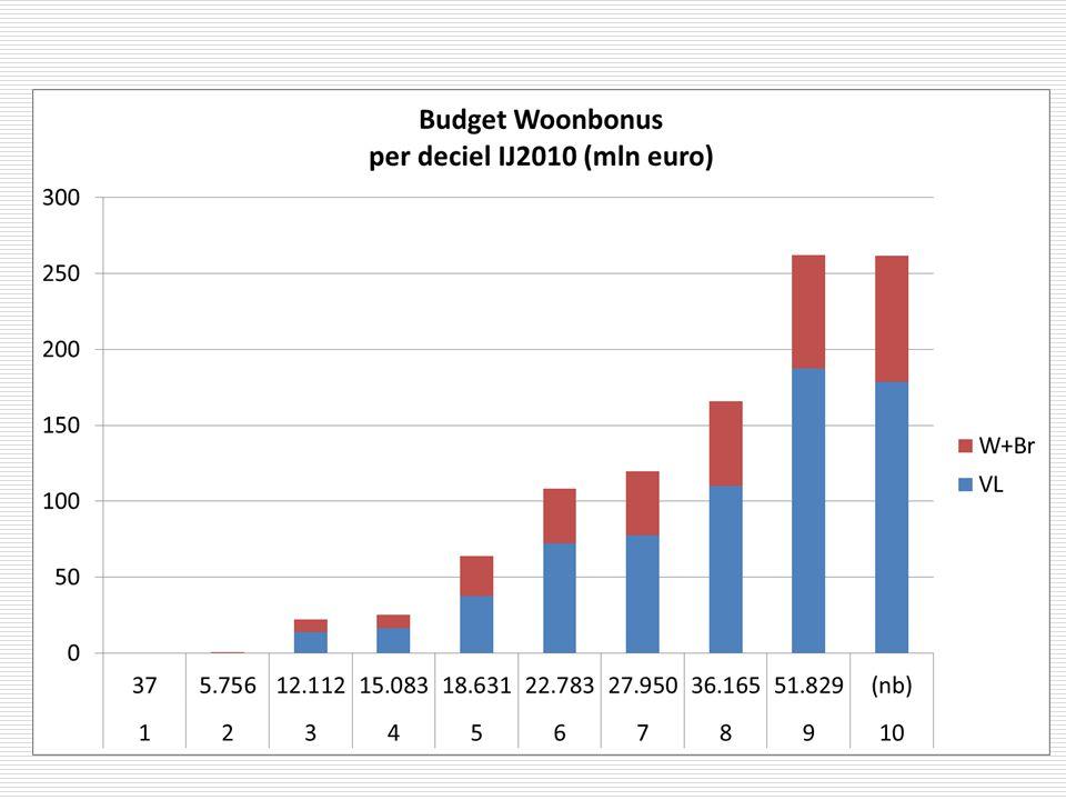 Woonbonus-advies VWR  overheveling 1,5 miljard euro vanaf 1/1/2014.
