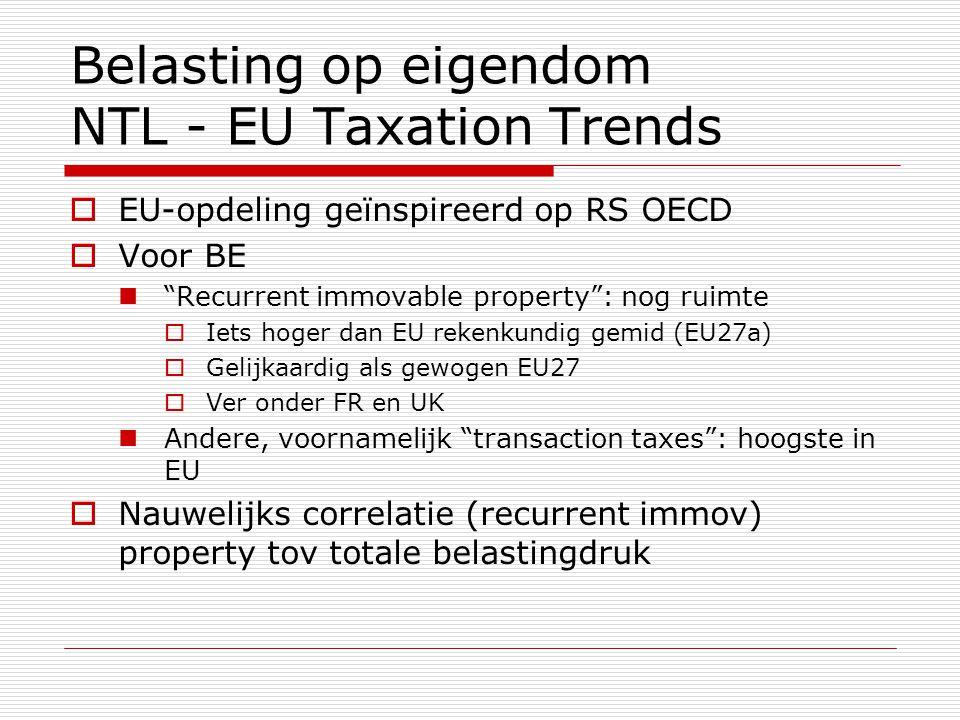 """Belasting op eigendom NTL - EU Taxation Trends  EU-opdeling geïnspireerd op RS OECD  Voor BE  """"Recurrent immovable property"""": nog ruimte  Iets hog"""