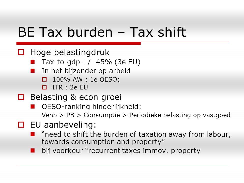 BE Tax burden – Tax shift  Hoge belastingdruk  Tax-to-gdp +/- 45% (3e EU)  In het bijzonder op arbeid  100% AW : 1e OESO;  ITR : 2e EU  Belastin