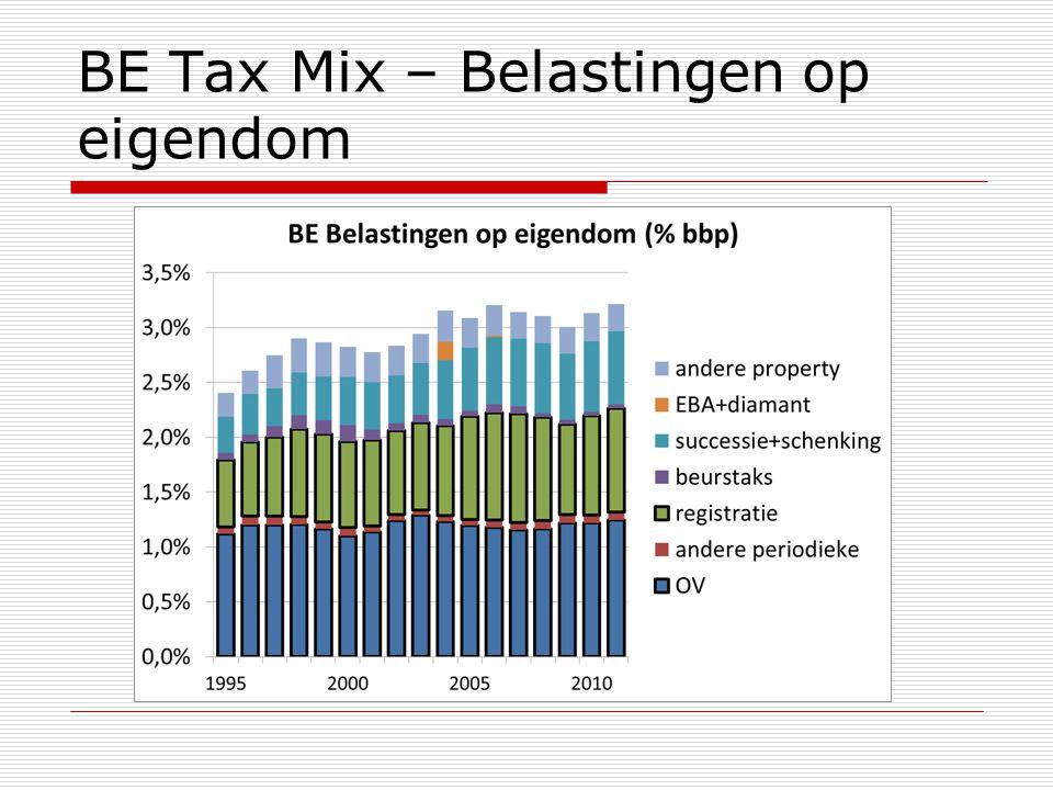 BE Tax Mix – Belastingen op eigendom