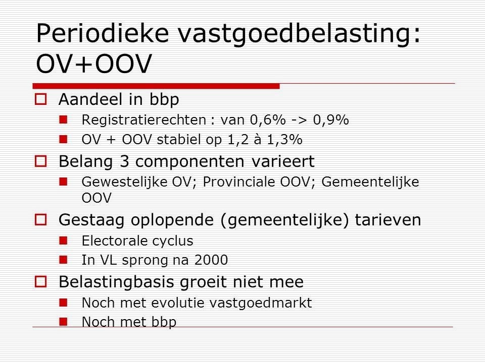 Periodieke vastgoedbelasting: OV+OOV  Aandeel in bbp  Registratierechten : van 0,6% -> 0,9%  OV + OOV stabiel op 1,2 à 1,3%  Belang 3 componenten