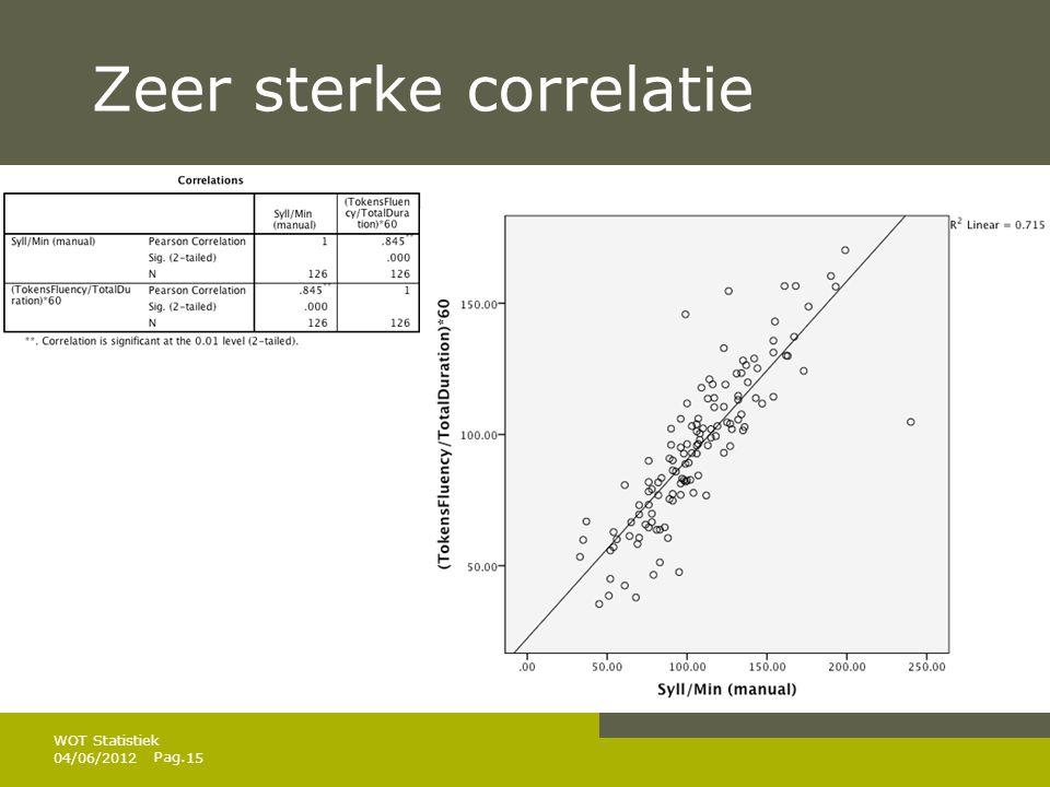 Pag. Zeer sterke correlatie 04/06/201215 WOT Statistiek