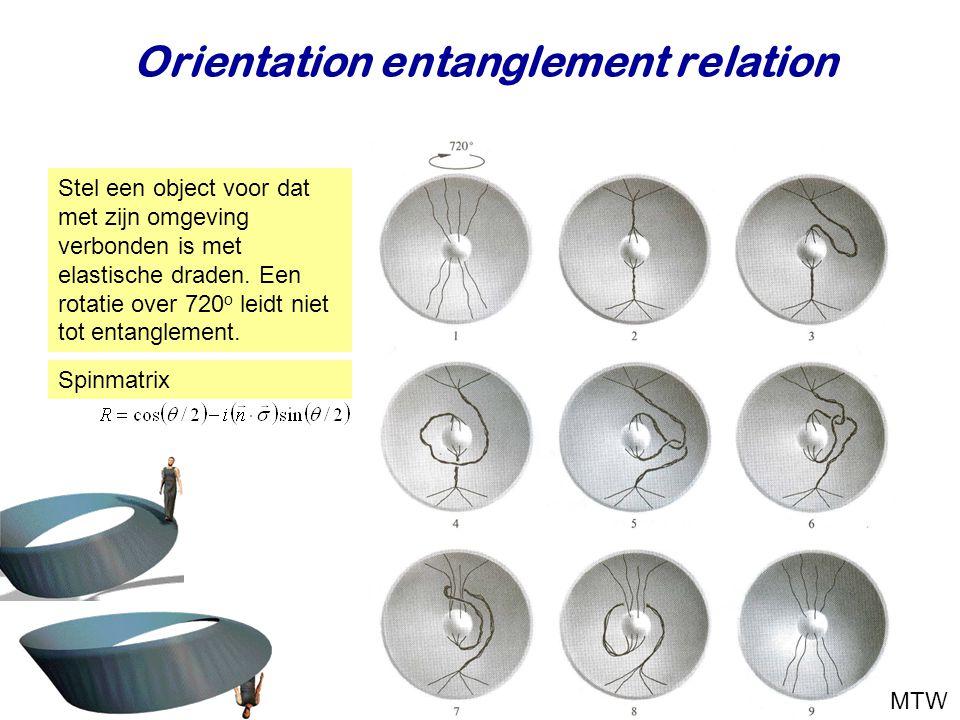 Najaar 2009Jo van den Brand10 Orientation entanglement relation Stel een object voor dat met zijn omgeving verbonden is met elastische draden. Een rot