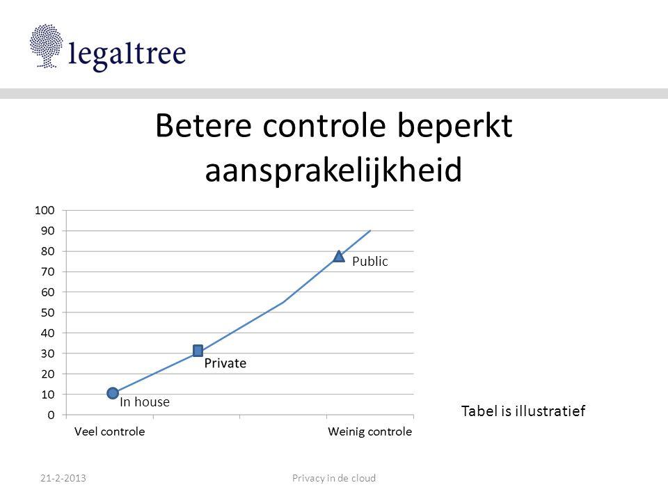 Betere controle beperkt aansprakelijkheid 21-2-2013Privacy in de cloud In house Public Tabel is illustratief