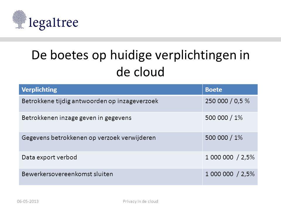 De boetes op nieuwe verplichtingen in de cloud Privacy in de cloud06-05-2013 VerplichtingBoete Documentatieplicht500 000 / 1% Zorgen voor data portability500 000 / 1% Voldoen aan het recht om vergeten te worden500 000 / 1% Mechanismen instellen om te voldoen aan rechten betrokkenen, bewaartermijnen 500 000 / 1% Privacy impact assessment uitvoeren1 000 000 / 2,5% Datalekken melden1 000 000 / 2,5%