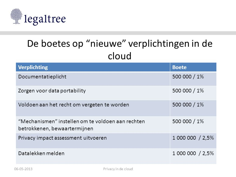 """De boetes op """"nieuwe"""" verplichtingen in de cloud Privacy in de cloud06-05-2013 VerplichtingBoete Documentatieplicht500 000 / 1% Zorgen voor data porta"""