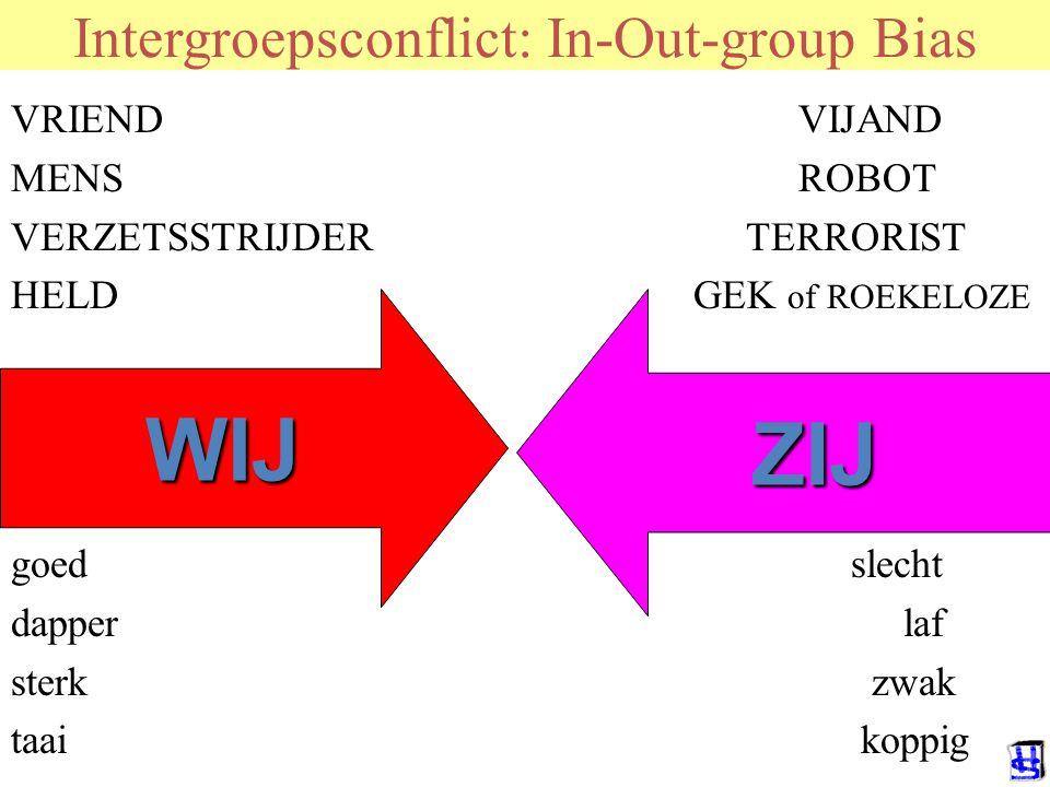© 2006 JP van de Sande RuG Escalatie van WIJ – ZIJ conflict COMPETITIE MACHTS TACTIEKEN CATEGORISATIE CONFLICTCONFLICT EXT.ATTRIBUTIE MISPERCEPTIE ING