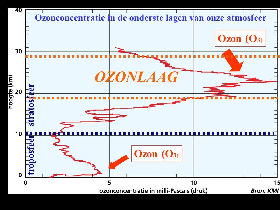 troposfeer stratosfeer Ozon (O 3) OZONLAAG Ozonconcentratie in de onderste lagen van onze atmosfeer