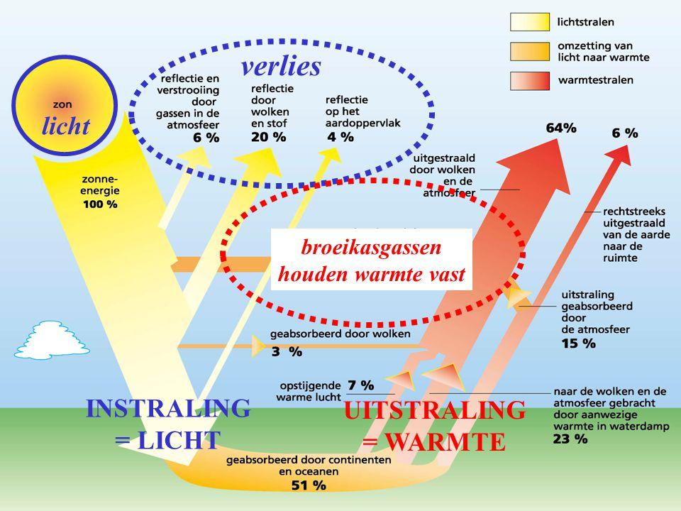 licht verlies INSTRALING = LICHT UITSTRALING = WARMTE broeikasgassen houden warmte vast