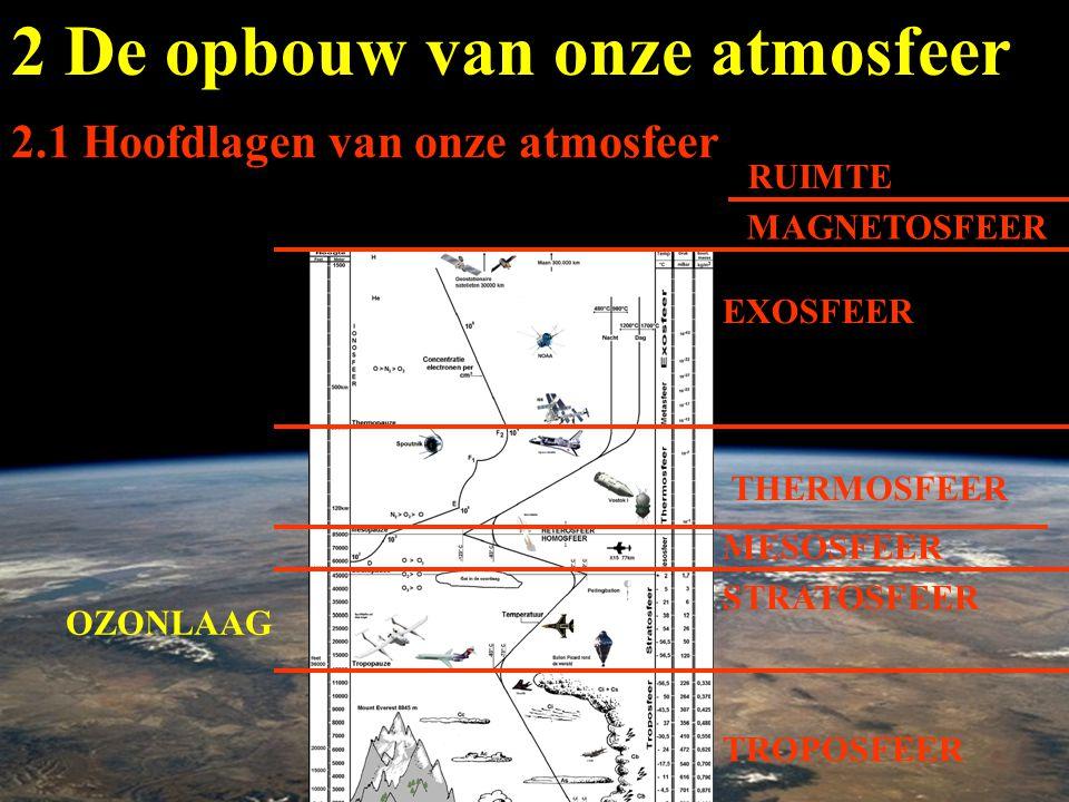 atmosfeer of dampkring 0 tot 1 000 km atmosfeer onder de exosfeer: straal van de aarde: 440 km 6 370 km verhouding 1 / 15 2.2 Samenstelling van onze atmosfeer