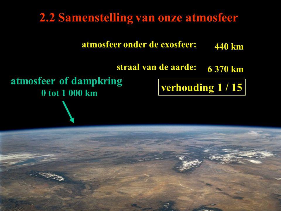 atmosfeer of dampkring 0 tot 1 000 km atmosfeer onder de exosfeer: straal van de aarde: 440 km 6 370 km verhouding 1 / 15 2.2 Samenstelling van onze a