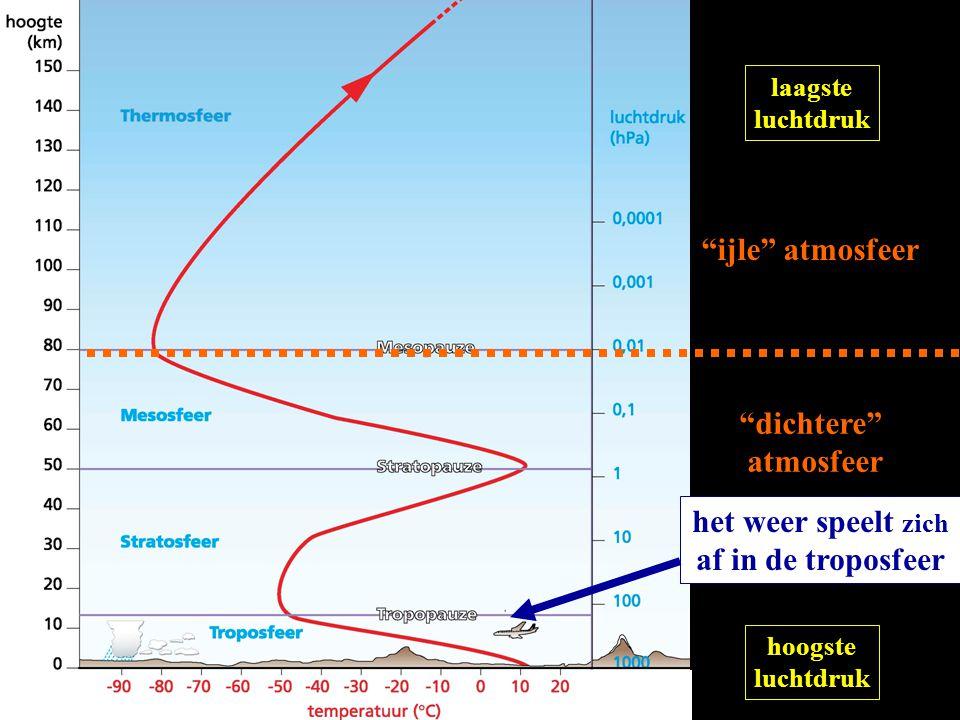 """""""ijle"""" atmosfeer """"dichtere"""" atmosfeer het weer speelt zich af in de troposfeer laagste luchtdruk hoogste luchtdruk"""