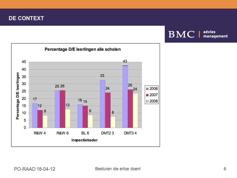 PO-RAAD 18-04-12 Besturen die ertoe doen!27 OPBRENGSTGERICHT BESTUREN •Opbrengsten en pedagogisch-didactisch proces; •Opbrengsten en ontwikkeling lln-populatie(s)/demografische gegevens; •Opbrengsten en innovatie; •Opbrengsten en adequate facilitering •Kosten/lln en onderwijskundig leiderschap; •Verhouding preventief-curatief/overhead-uitvoering Bestuurlijke analyse van leeropbrengsten