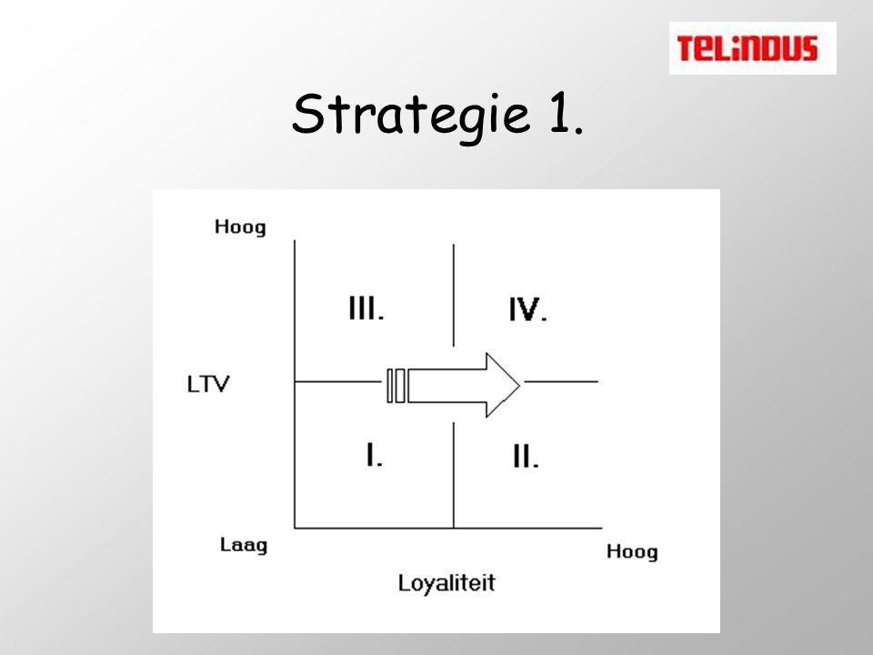 Strategie 1.
