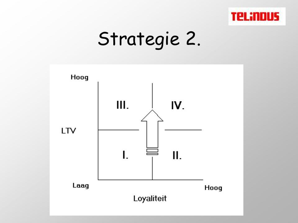 Strategie 2.