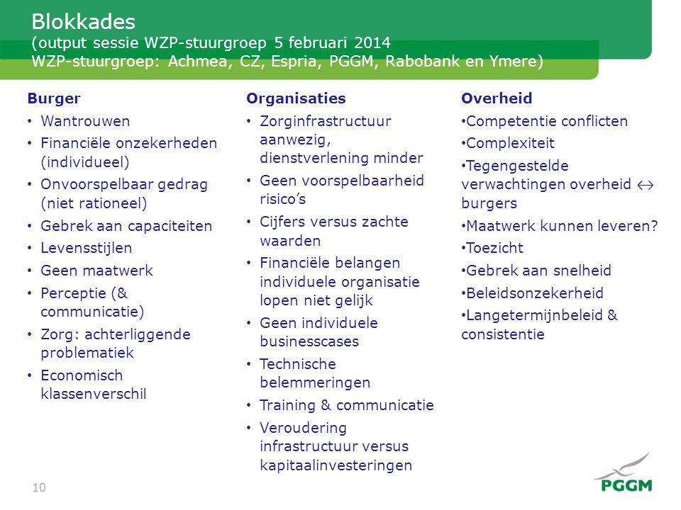 Blokkades (output sessie WZP-stuurgroep 5 februari 2014 WZP-stuurgroep: Achmea, CZ, Espria, PGGM, Rabobank en Ymere) Burger • Wantrouwen • Financiële